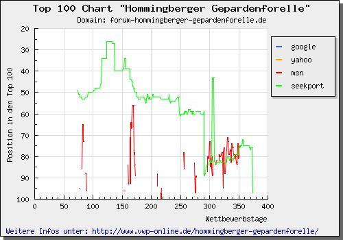 Top 100 Chart zur Hommingberger Gepardenforelle